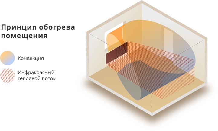 Принцип обогрева помещения с помощью панелей Hybro