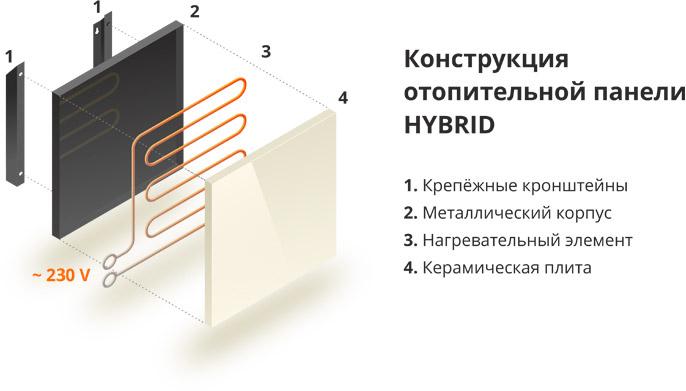 Конструкция отопительной панели Hybrid